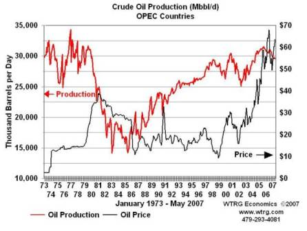 2008-02-21 Crude Oil Production OPEC Countries