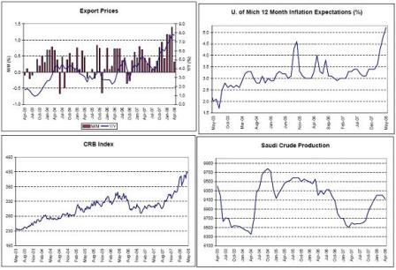 2008-05-24 Export Prices, U. of Michigan 12 Month Inflation Expectations, CRB Index, Saudi Crude Production