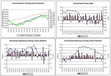 2008-05-24 Fiscal Balance, Government Public Debt, Government Spending, Government Revenue