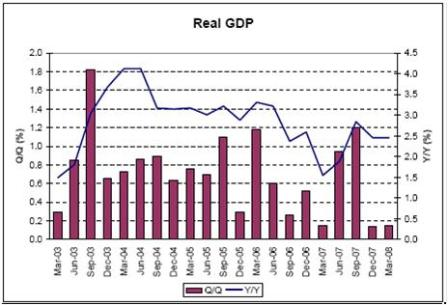 2008-05-24 Real GDP
