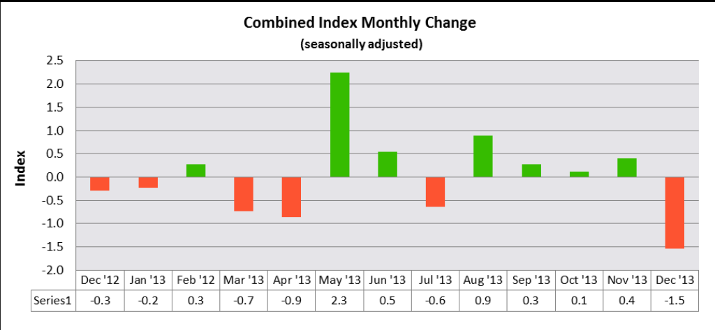 December Credit Managers Index Falls Dramatically Erases