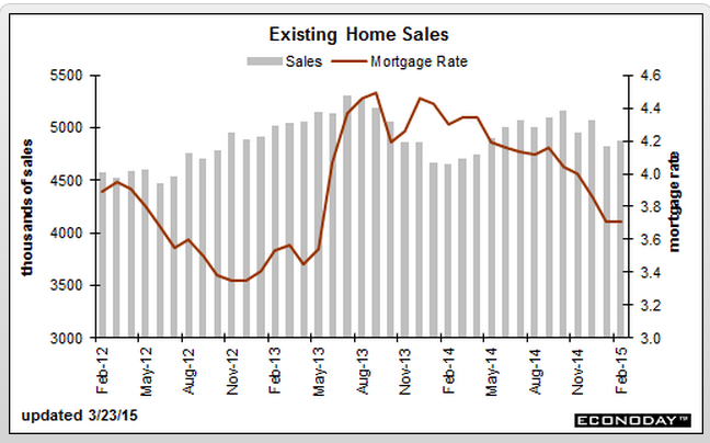 existing-home-sales-feb-graph