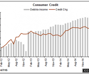 consumer-credit-feb-graph