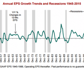 eps-gdp-trends