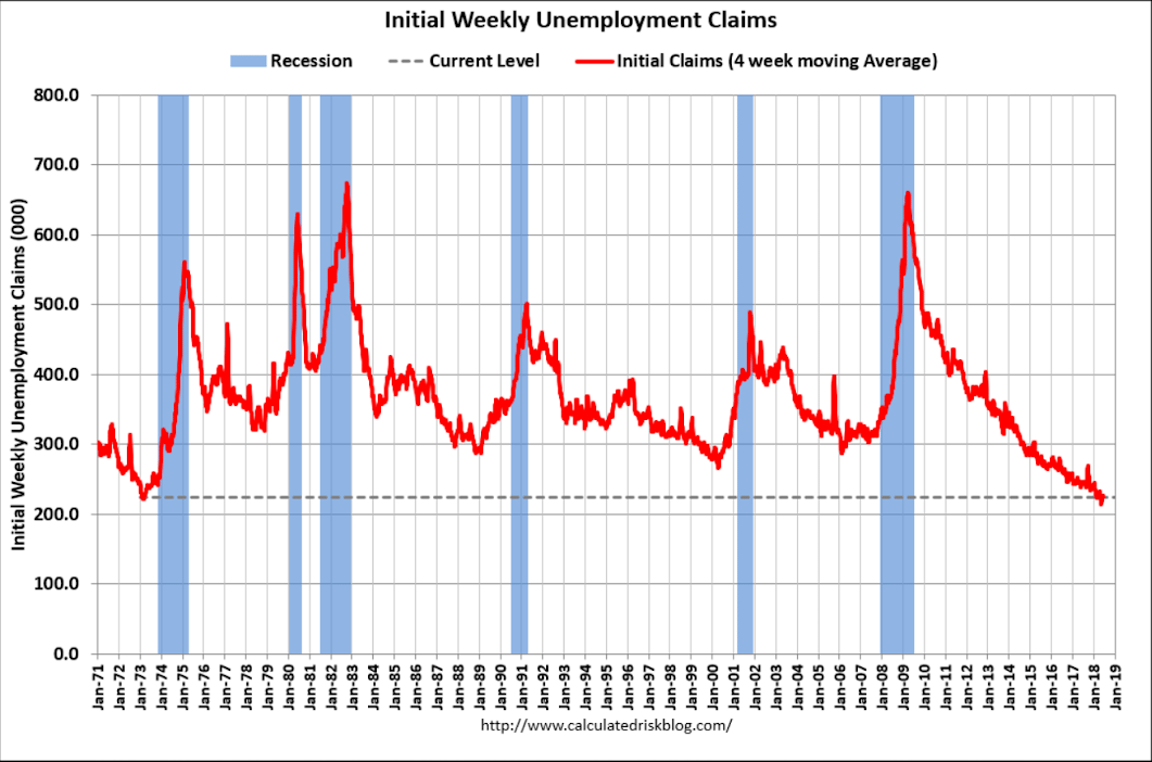 Jobless claims, Retail sales, Bank lending, Fed comments - The Center of the Universe